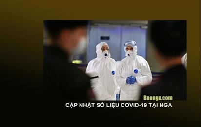 Nga ghi nhận 1.431.635 ca nhiễm Covid-19, thêm 16.319 ca nhiễm mới tính đến ngày 20/10/2020 ở 84 vùng miền