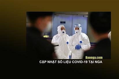 Nga ghi nhận 8.241.643 ca nhiễm Covid-19, thêm 35.660 ca nhiễm mới tính đến ngày 24/10/2021 ở 85 vùng miền